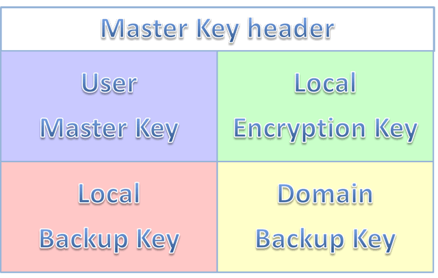 Master Key file structure in Windows 2000